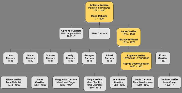 genealogie_carriere